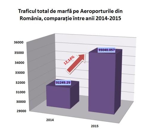 trafic marfa aeroporturi 2014- 2015