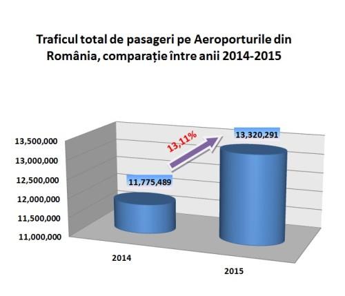 trafic pasageri aeroporturi 2014-2015