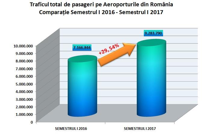 Comparatie-Trafic-pasageri-Sem-I-2016-20